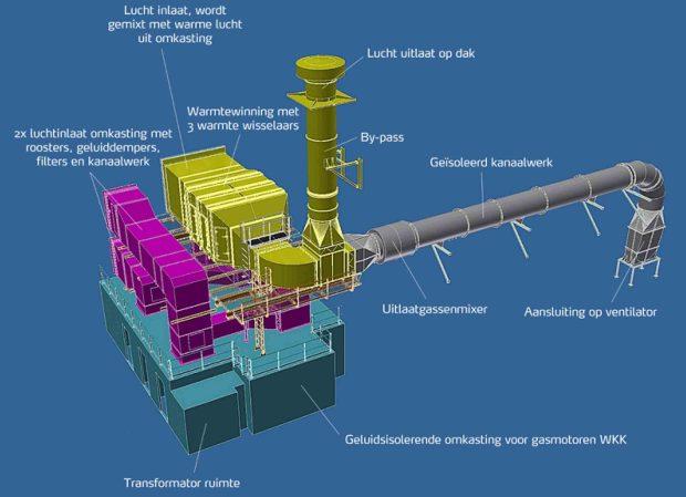 Omkasting en ventilatie set - Fertikal